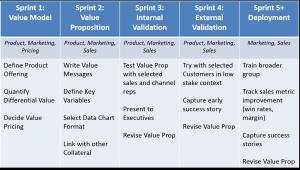 Agile Approach Chart