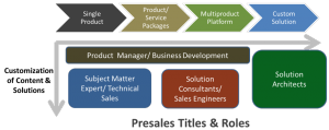 Presales Titles and Roles