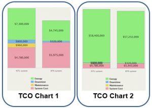 tco-charts